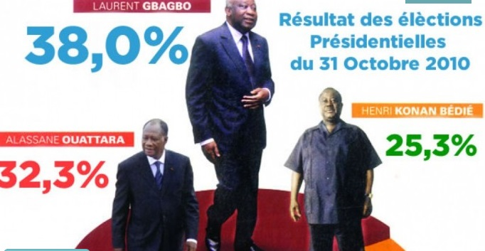 election gbagbo